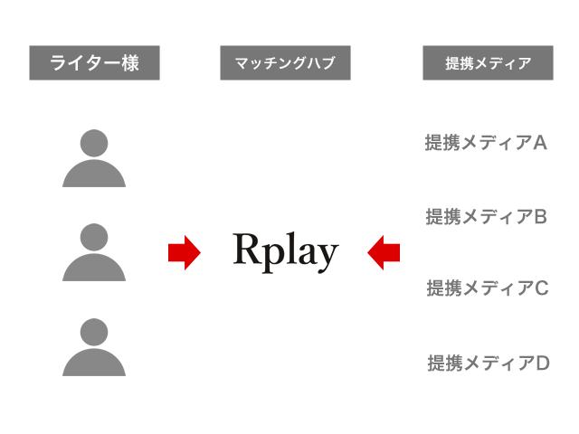 rplay_hub